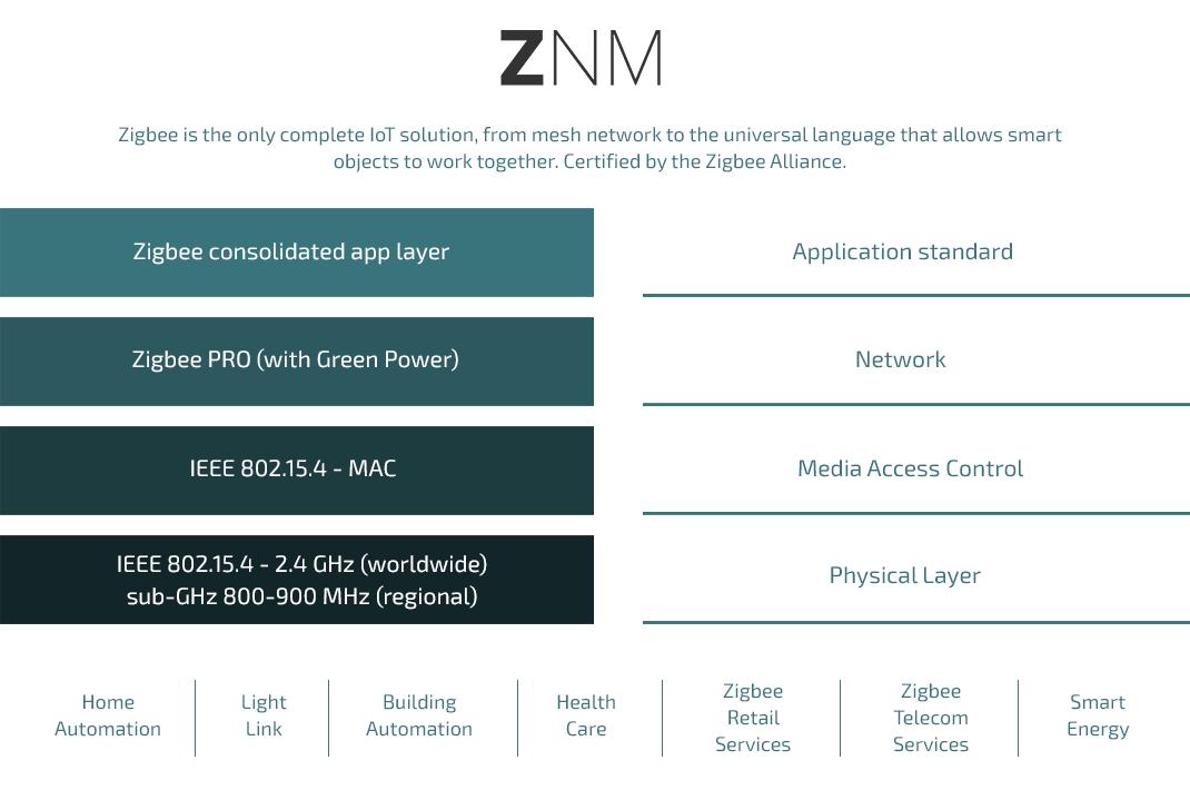 zigbee (znm) features
