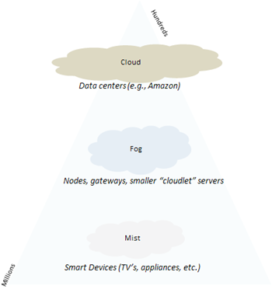 Cloud vs Fog vs Mist Computing, Which One Should You Use