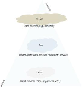 Mist Computing Pyramid
