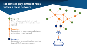 Mesh Network Topology