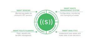 waste management model