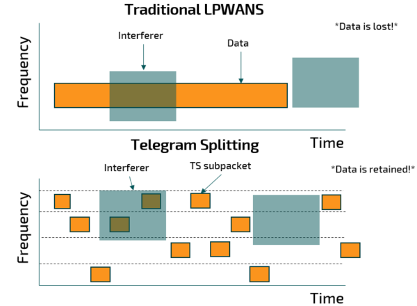 telegram splitting